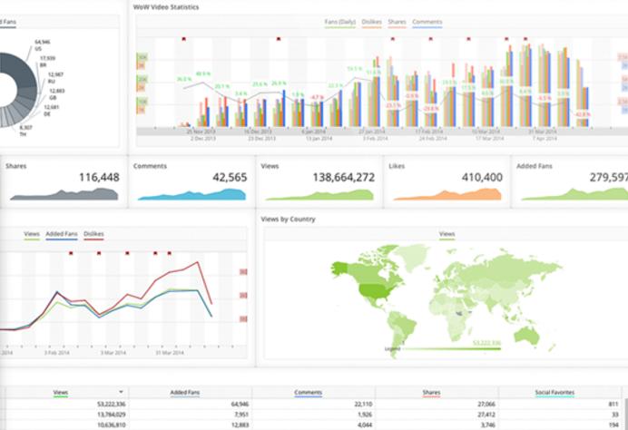 a social media dashboard