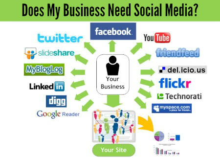Does My Business Need Social Media?