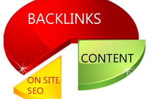backlink strategies for small business 2015